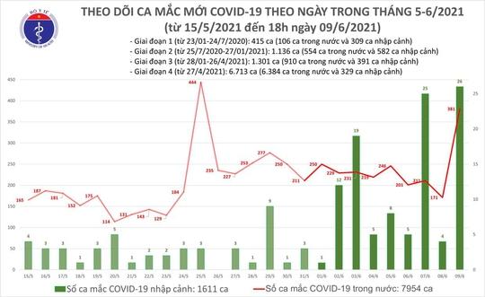 Tối 9-6, thêm 57 ca Covid-19 trong nước, TP HCM có 20 ca - Ảnh 1.