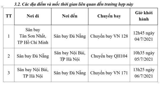 Quảng Nam: Một người có hành trình từ TP HCM, Hà Nội nghi mắc Covid-19 - Ảnh 2.