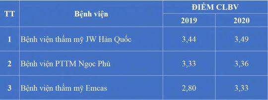 Bệnh viện JW ưu đãi 50% toàn bộ dịch vụ làm đẹp mừng sinh nhật lần thứ 21 - Ảnh 2.