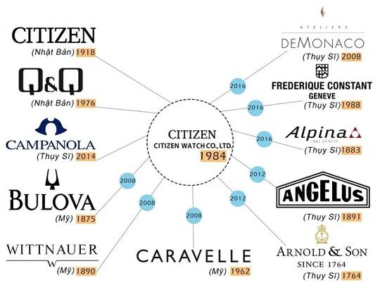 Giải đáp: Thương hiệu đồng hồ Citizen của nước nào? - Ảnh 4.