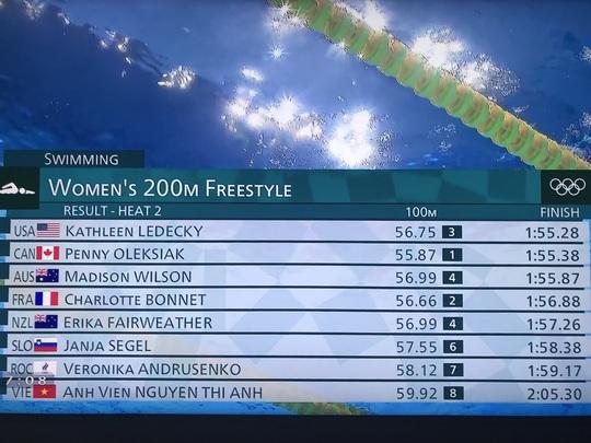 Olympic Tokyo ngày 26-7: Ánh Viên thất bại 200m tự do - Ảnh 3.