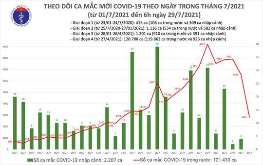 Thêm 2.821 ca mắc Covid-19, đã tiêm hơn 5,3 triệu liều vắc-xin - Ảnh 1.