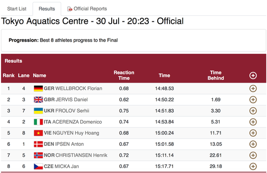 Olympic Tokyo ngày 30-7: Huy Hoàng xếp thứ 12/28, không vào chung kết 1.500m - Ảnh 2.