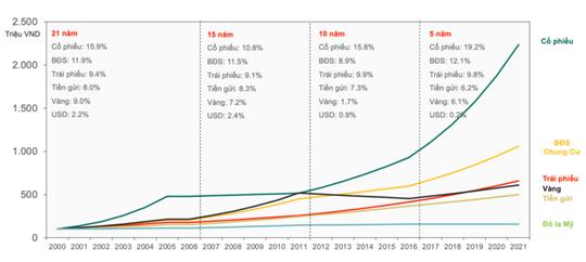 Kênh đầu tư nào hiệu quả nhất trong 20 năm qua - Ảnh 1.