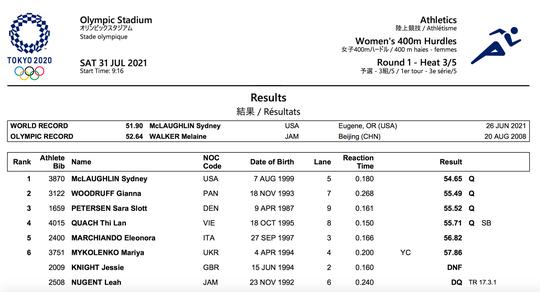 Olympic Tokyo ngày 31-7: Quách Thị Lan giành vé dự bán kết 400m rào nữ - Ảnh 5.
