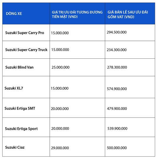 Chọn Suzuki Carry Pro trong tháng 7 - Đầu tư hợp lý, sinh lợi dài hạn - Ảnh 5.