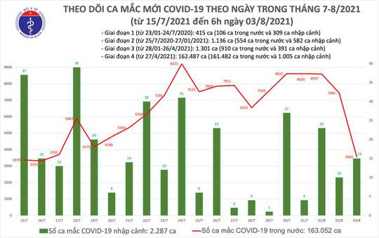 Sáng 3-8, thêm 3.578 ca mắc Covid-19, đã tiêm được gần 7 triệu liều vắc-xin - Ảnh 1.