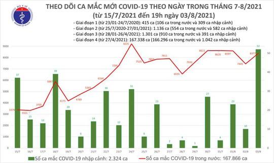 Ngày 3-8, 3.866 người khỏi bệnh, 8.429 ca mắc Covid-19 - Ảnh 1.