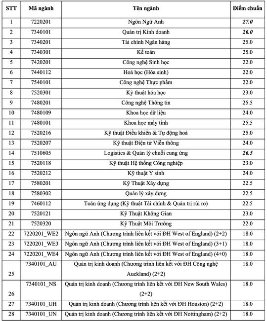 Điểm chuẩn xét tuyển kết hợp của Trường ĐH Quốc tế cao nhất 27 - Ảnh 2.
