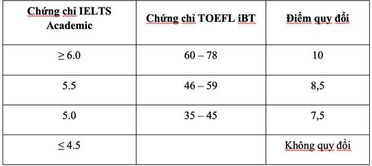 Điểm chuẩn xét tuyển kết hợp của Trường ĐH Quốc tế cao nhất 27 - Ảnh 4.