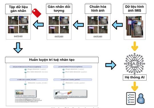 Nghiên cứu ứng dụng trí tuệ nhân tạo (AI) trong giám sát thi công công trình điện - Ảnh 4.