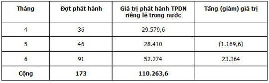 Doanh nghiệp bất động sản đã phát hành gần 195.000 tỉ đồng qua trái phiếu - Ảnh 2.