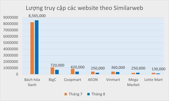 Top 5 sàn TMĐT đình đám Việt Nam gọi tên Bách hóa Xanh: 9 triệu lượt truy cập, gấp 60 lần các tên tuổi cùng ngành - Ảnh 1.