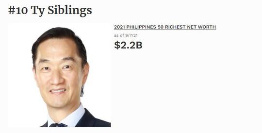 10 tỷ phú giàu nhất Philippines năm 2021 - Ảnh 10.