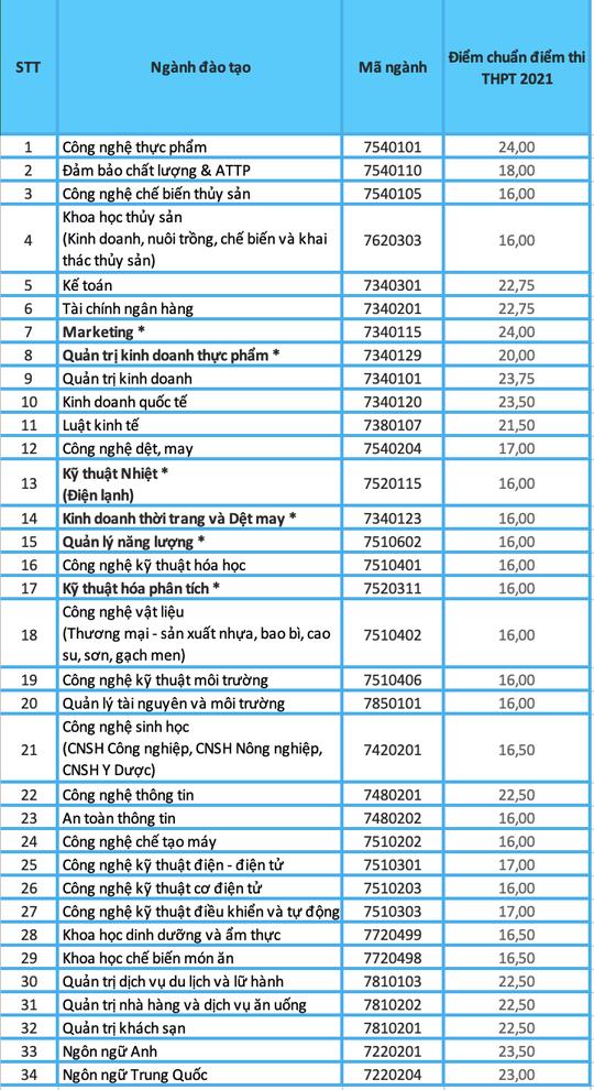 Nhiều trường ĐH công bố điểm chuẩn - Ảnh 2.