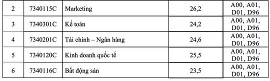 Nhiều trường ĐH công bố điểm chuẩn - Ảnh 12.