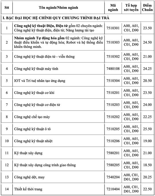 Nhiều trường ĐH công bố điểm chuẩn - Ảnh 13.