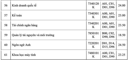 Nhiều trường ĐH công bố điểm chuẩn - Ảnh 17.