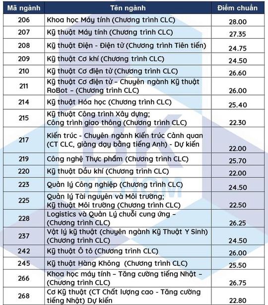 ĐH Sư phạm, Y khoa Phạm Ngọc Thạch, Bách khoa TP HCM, cùng nhiều trường ĐH khác công bố điểm chuẩn - Ảnh 5.