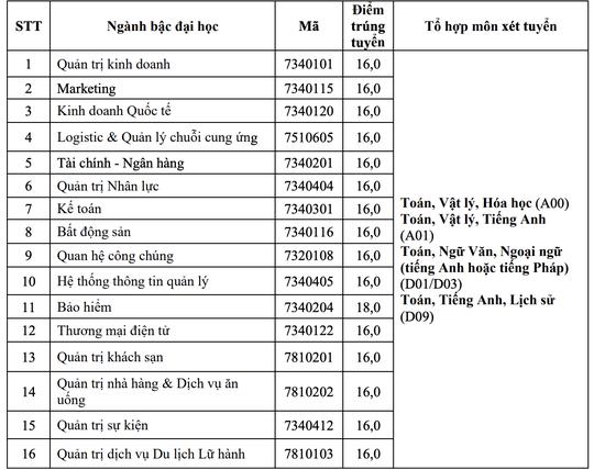 ĐH Sư phạm, Y khoa Phạm Ngọc Thạch, Bách khoa TP HCM, cùng nhiều trường ĐH khác công bố điểm chuẩn - Ảnh 10.