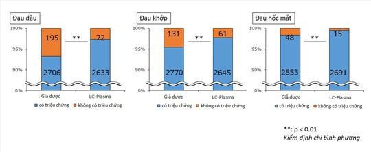Lợi ích bất ngờ từ khuẩn LC-Plasma với bệnh sốt xuất huyết - Ảnh 1.