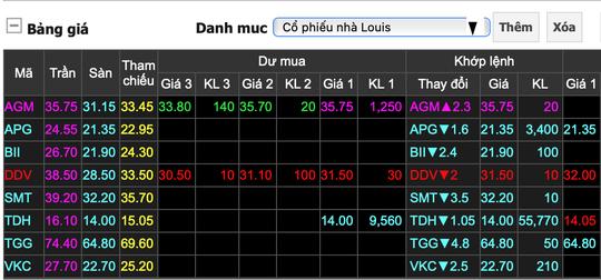 Nhiều cổ phiếu họ Louis giảm kịch sàn sau cảnh báo của Ủy ban Chứng khoán - Ảnh 2.