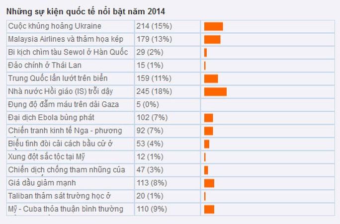 Kết quả khảo sát của báo Người Lao Động Online
