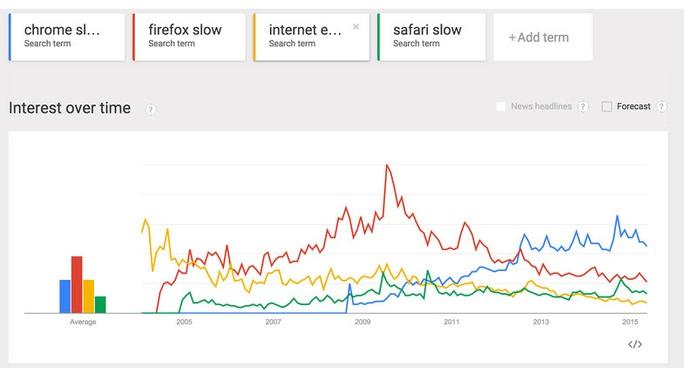 Những lý do bạn nên gỡ bỏ trình duyệt Google Chrome