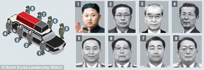 Elite: Those who stood by the hearse, from one to eight, Kim Jong-un, Jang Song-Thaek, Kim Ki-nam, Choe Tae-bok, Ri Yong-ho, Kim Yong-chun, Kim Jong-gak and U Dong-chuk