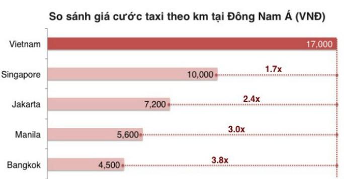 So sánh giá cước taxi Việt Nam với một số nước Đông Nam Á