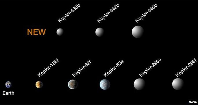 Hình ảnh so sánh các hành tinh mới được tìm thấy. Ảnh: NASA