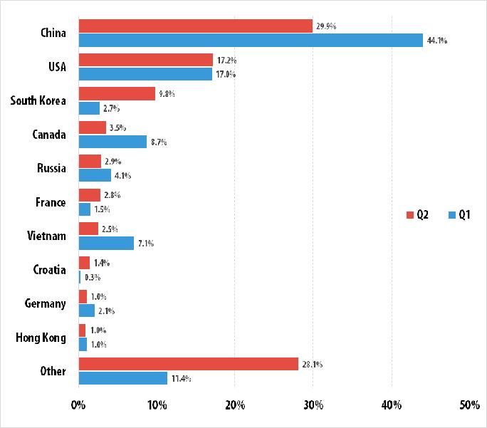 Top 10 quốc gia bị tấn công DDoS nhiều nhất trong Quý II năm 2015