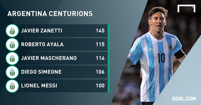Danh sách 5 cầu thủ khoác áo Argentina nhiều nhất