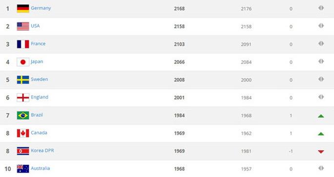 Tốp 10 đội tuyển nữ mạnh nhất thế giới