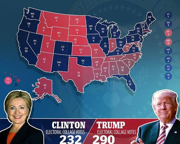 Bà Clinton phải cần đến 40 đại cử tri lật kèo thì mới có hy vọng lật ngược tình thế. Ảnh: Daily Mail