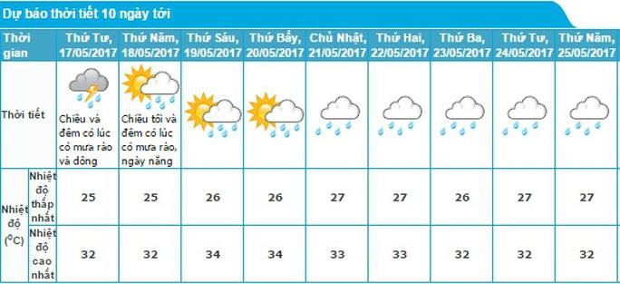 Chiều nay TP HCM tiếp tục có mưa giông, gió giật - Ảnh 3.