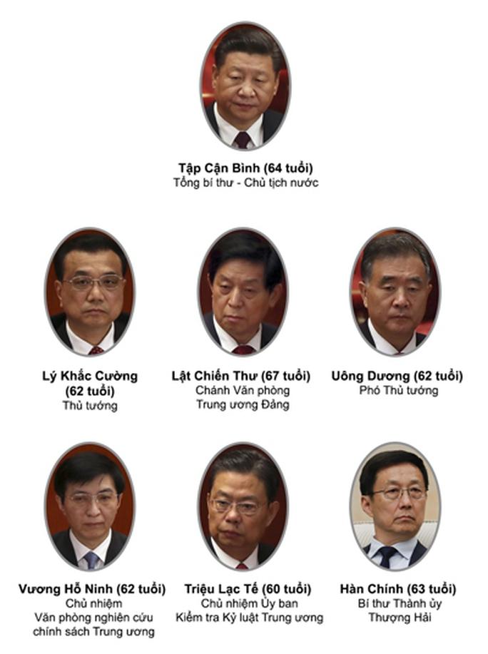Trung Quốc ra mắt ban lãnh đạo mới - Ảnh 1.