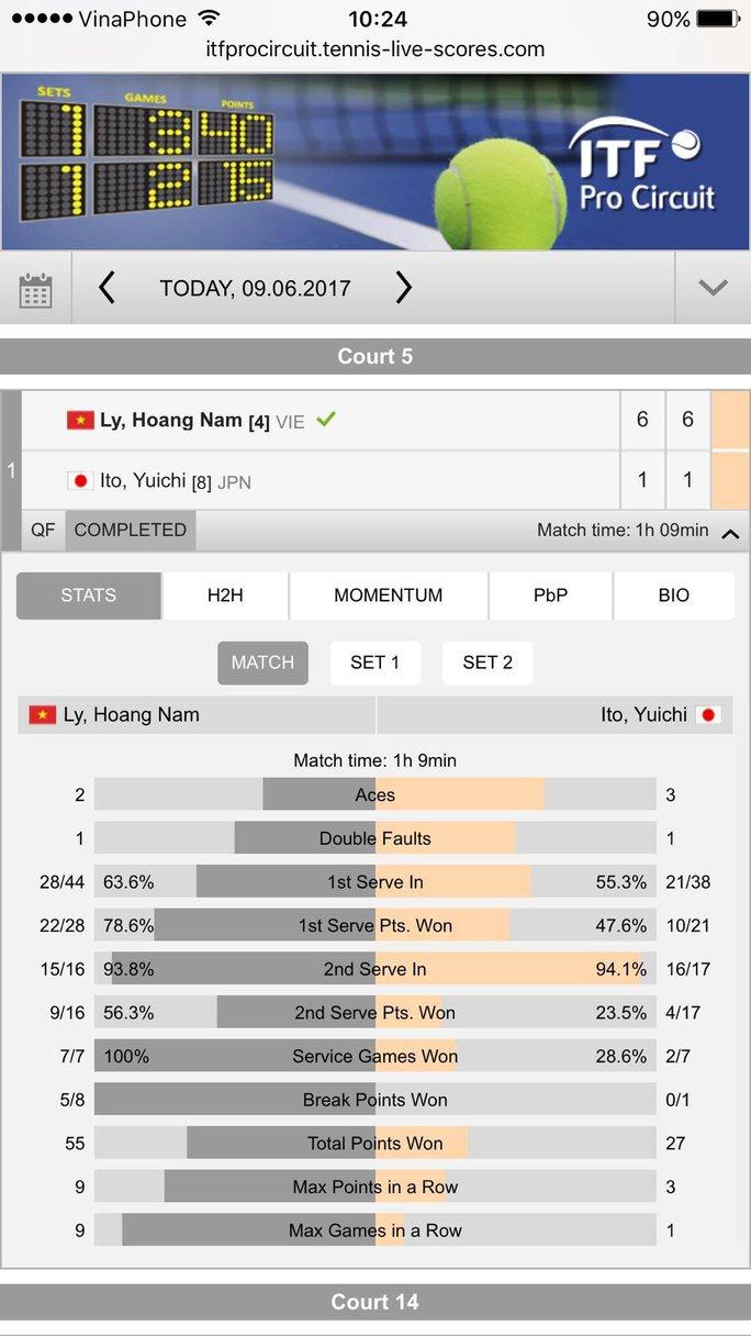 Hoàng Nam vào chung kết đôi, bán kết đơn nam Singapore F3 - Ảnh 1.