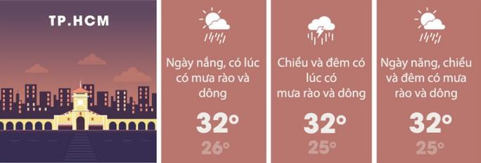 Chiều nay TP HCM tiếp tục có mưa giông, gió giật - Ảnh 2.