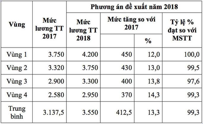Lương tối thiểu 2018: Vì sao Tổng LĐLĐ Việt Nam đề xuất tăng 13,3 % - Ảnh 1.