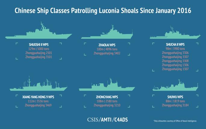 Các loại tàu Trung Quốc dùng để tuần tra Cụm bãi cạn Luconia, một khu vực cách Trung Quốc 1.600 km, kê từ tháng 1-2016. Ảnh: Amti