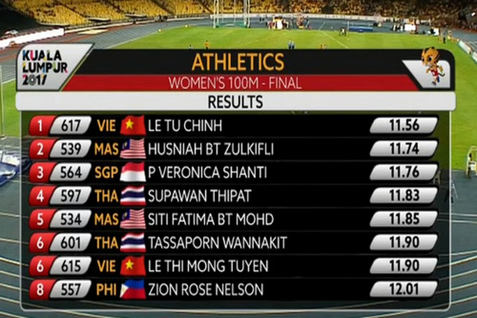 SEA Games ngày 22-8: Lê Tú Chinh trở thành tân nữ hoàng tốc độ - Ảnh 1.