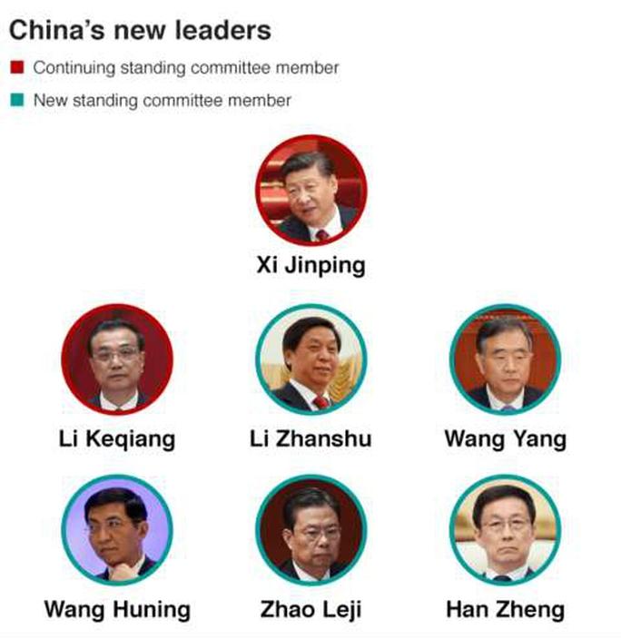 7 ủy viên Ban Thường vụ Bộ Chính trị mới của Trung Quốc (từ trên xuống, từ trái sang): Các ông Tập Cận Bình (Xi Jin Ping), Lý Khắc Cường (Li Keqiang), Lật Chiến Thư (Li Zhanshu), Uông Dương (Wang Yang), Vương Hỗ Ninh (Wang Huning), Triệu Lạc Tế (Zhao Leji), Hàn Chính (Han Zheng) Đồ họa: BBC
