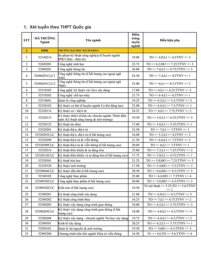 ĐH Đà Nẵng công bố điểm chuẩn - Ảnh 1.