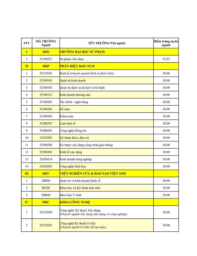 ĐH Đà Nẵng công bố điểm chuẩn - Ảnh 5.