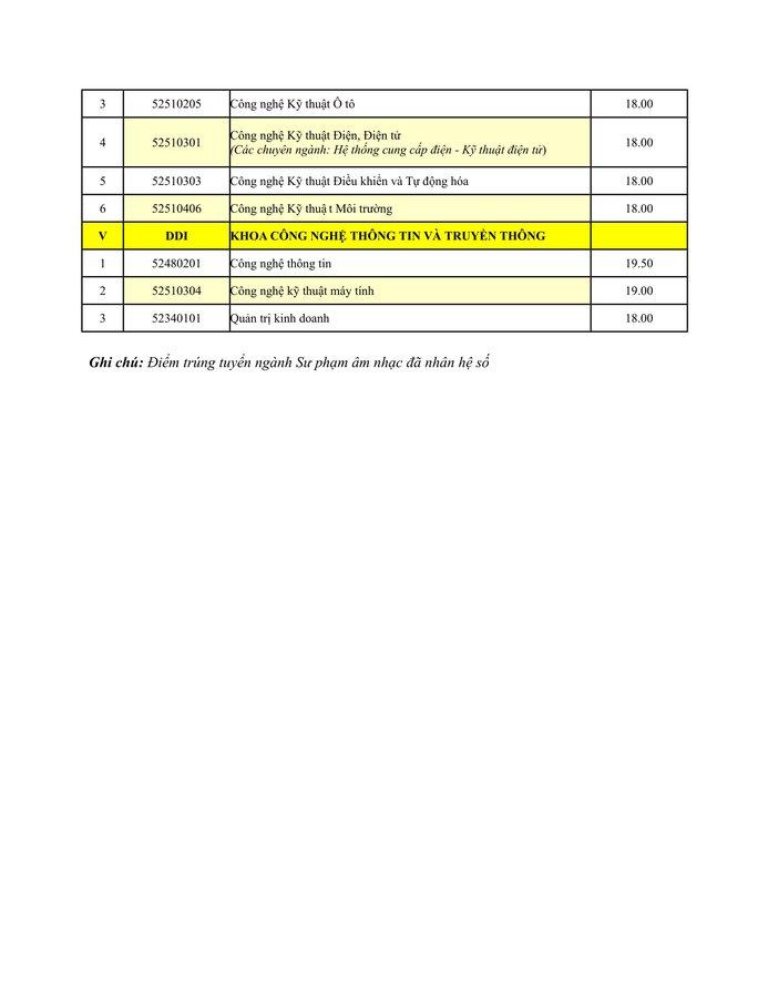 ĐH Đà Nẵng công bố điểm chuẩn - Ảnh 6.