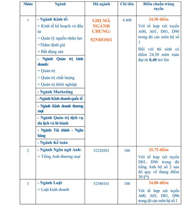Điểm chuẩn thấp nhất vào Trường ĐH Kinh tế TP HCM là 21,5 - Ảnh 1.