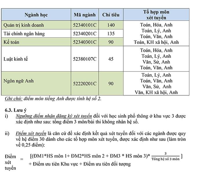 Trường ĐH Mở TP HCM nhiều ngành xét điểm trên sàn - Ảnh 3.