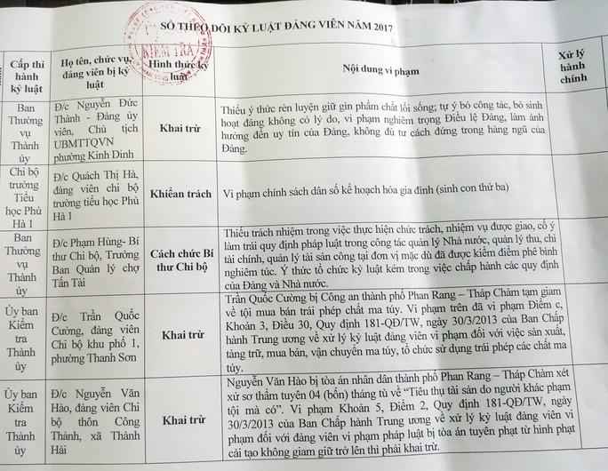 Ninh Thuận: Nhiều Đảng viên bị khai trừ, kỷ luật - Ảnh 1.