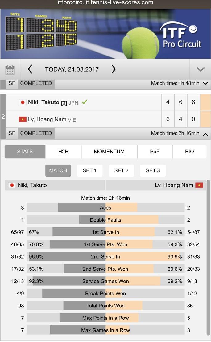 Trước đó ở nội dung đôi nam, Hoàng Nam và người đánh cặp Yusuke Takahashi đã thất thủ sau ba set trước cặp Yuichi Ito và Jumpei Yamasaki. Trên bảng xếp hạng của quần vợt nam quốc tế ATP vừa công bố, Lý Hoàng Nam tăng 5 bậc và đứng vị trí 630 hiện tại. Hoàng Nam đang có 44 điểm tích lũy.